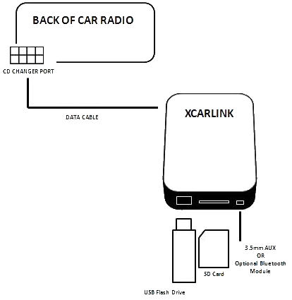Xcarlink wiring example
